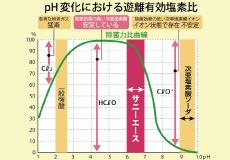 pH を中性から弱酸性にする事により、低濃度で、強力な除菌力を持った水が生成されます。人体に優しい安全な除菌水です。<br /> pH 6.5±0.5<br /> 有効塩素濃度 200ppm ※用途により希釈