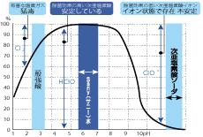 pH を中性から弱酸性にする事により、低濃度で、強力な除菌力を持った水が生成されます。人体に優しい安全な除菌水です。<br /> pH 5.5~6.5<br /> 有効塩素濃度50~200ppm