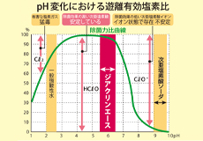 pH を微酸性(pH 6.5±0.5)にする事により、低濃度で、強力な除菌と消臭力を持った水が生成されます。人体に優しい安全な除菌水です。<br /> ※用途により希釈してください